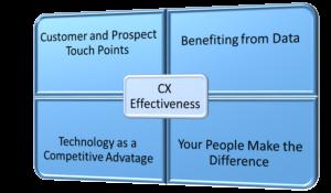 CX Effectiveness Diagram
